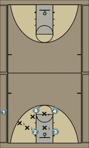 Basketball Play 1-5-7/8 Lob vs. M4M  High Post Overplay Man to Man Offense