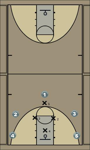 Basketball Play 2358 v. M4M Drawing Man to Man Offense