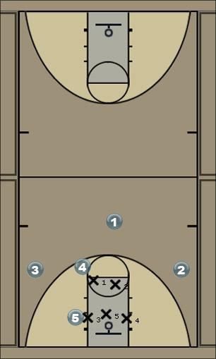 Basketball Play 1427 or 14267 vs. 2-3 Zone Play