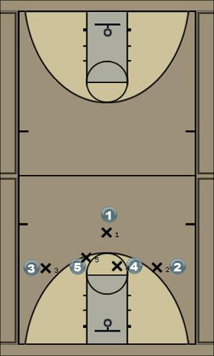 Basketball Play Wing Pressure Release v. M4M 1359 Man to Man Offense