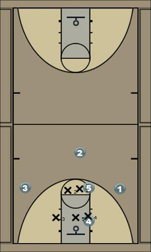 Basketball Play 158 vs. Wing Double Team (MH-MA) Zone Play