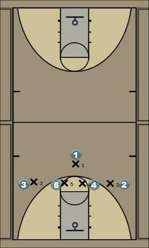 Basketball Play 127 vs M4M Man to Man Offense