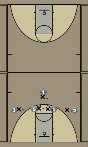 Basketball Play 13 Flash v. M4M Man to Man Offense
