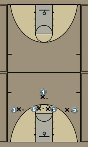 Basketball Play 13 Flash v. M4M Man to Man Offense
