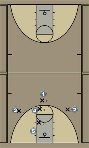 Basketball Play 1358 v. M4M Drawing Man to Man Offense