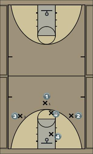 Basketball Play 1427 v. M4M Drawing Man to Man Offense
