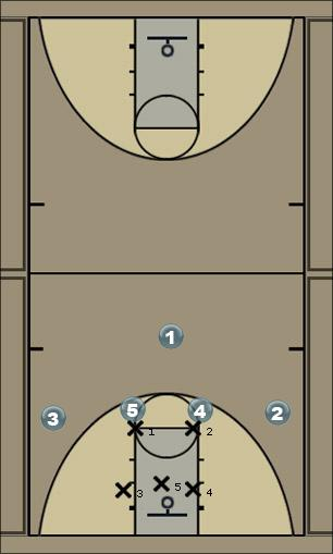Basketball Play 2358 v. 2-3 drawing Zone Play
