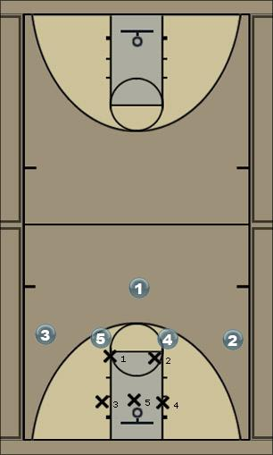 Basketball Play 5427 v. 2-3 Zone Play