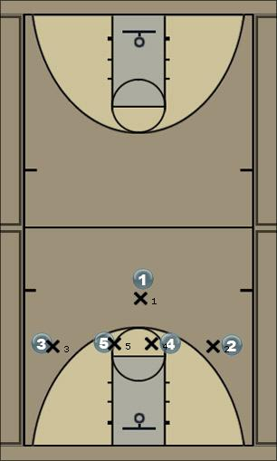 Basketball Play 123158 v. M4M (2 Scores) Man to Man Offense