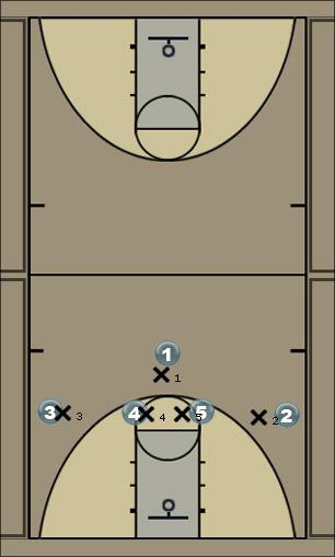 Basketball Play 127 v. M4M (Posts Switch) Man to Man Offense