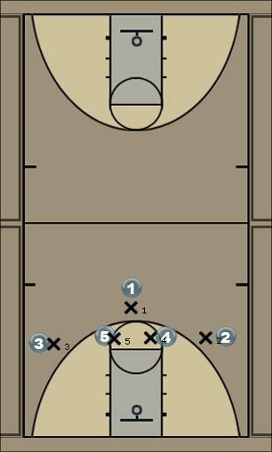 Basketball Play 1267 v. M4M Man to Man Offense