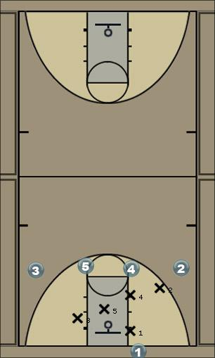 Basketball Play OOB--Flip v. M4M Man Baseline Out of Bounds Play