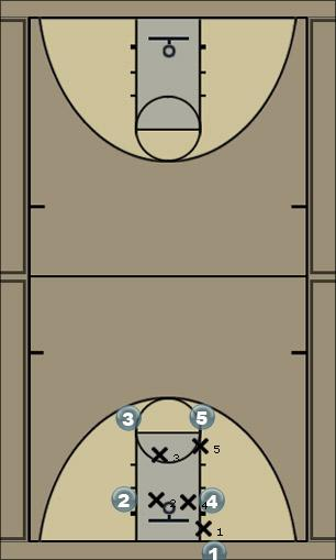 Basketball Play OOB Box v. M4M Concepts Man Baseline Out of Bounds Play
