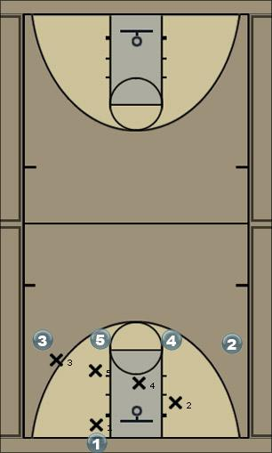 Basketball Play OOB-Flip v. M4M (Right) Man Baseline Out of Bounds Play
