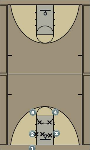 Basketball Play OOB vs. 2-3 (Right) Zone Baseline Out of Bounds