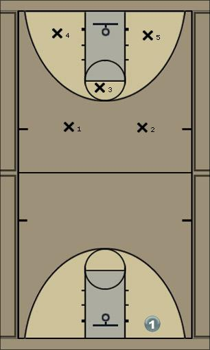 Basketball Play Double Team Gaurds Defense