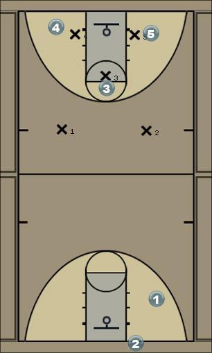 Basketball Play Shut Down Defense Defense