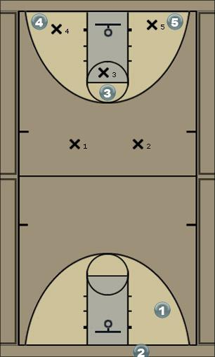 Basketball Play Attack Right Side Option 1 Man to Man Set