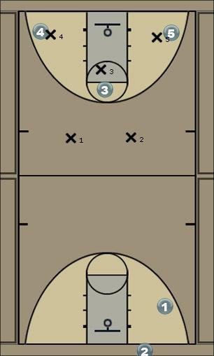 Basketball Play Attack Right Side Option 2 Man to Man Set