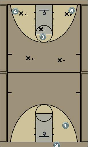 Basketball Play Right Side Attack 3 Options Man to Man Set