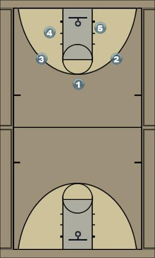 Basketball Play Lions QUICK Quick Hitter