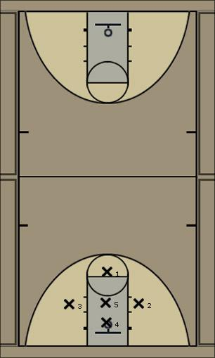 Basketball Play Ross 1-3-1 Defense