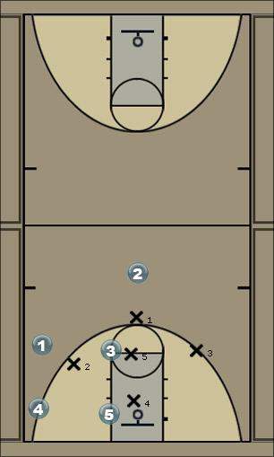 Basketball Play Slide Zone Play