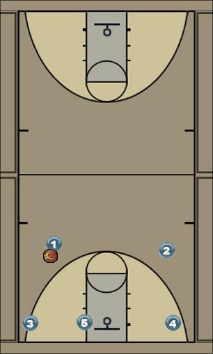 Basketball Play power Man to Man Set
