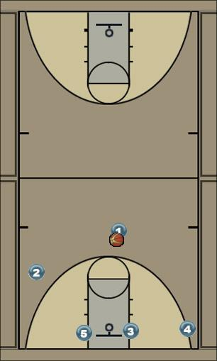 Basketball Play city Man to Man Set