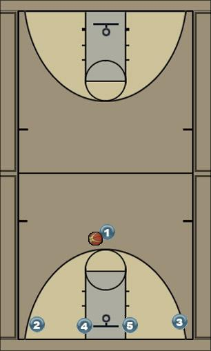 Basketball Play flat Man to Man Set