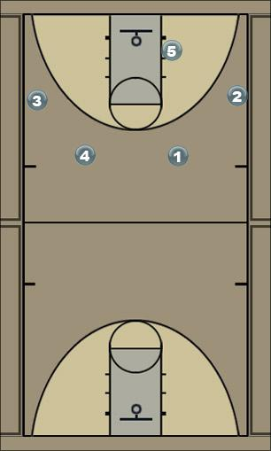 Basketball Play Maha zone off Zone Play