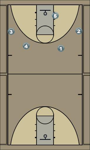 Basketball Play peruspeli pallo lowpostiin ja niskascreenistä Man to Man Offense