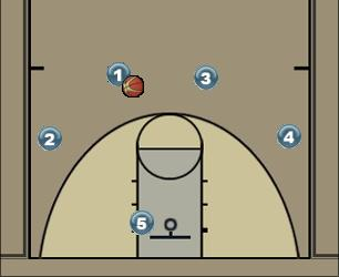 Basketball Play Maha1314 PERUS Man to Man Set