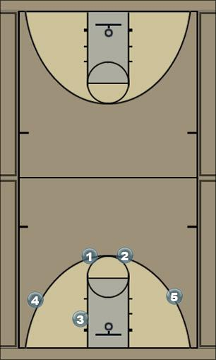 Basketball Play 4+1 a Man to Man Set