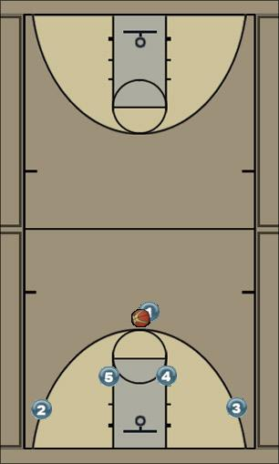 Basketball Play pick Man to Man Offense