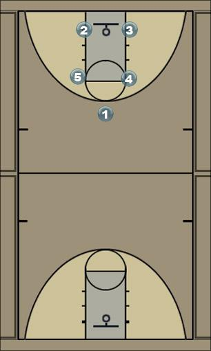 Basketball Play Box - Regular Man to Man Offense