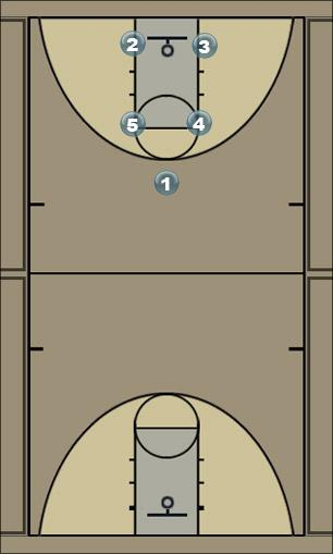 Basketball Play Box - Regular - Hand Off Man to Man Offense