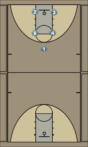 Basketball Play Box - Regular - Hand Off Man to Man Offense