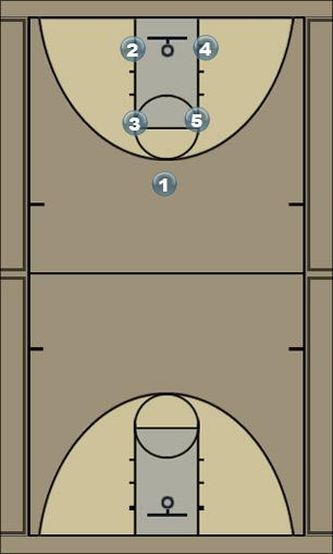 Basketball Play Box - Unbalanced - Double Screen Man to Man Offense