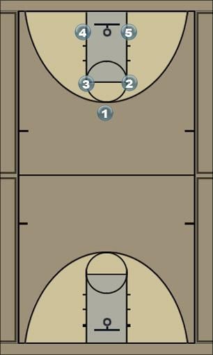 Basketball Play Box - Flipped  Man to Man Offense