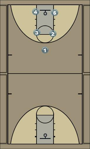 Basketball Play Box - Flipped - II Man to Man Offense