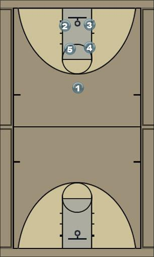 Basketball Play 4 High - II Man to Man Offense