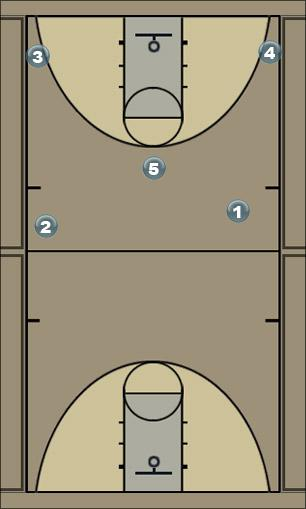 Basketball Play Spread - I Man to Man Offense