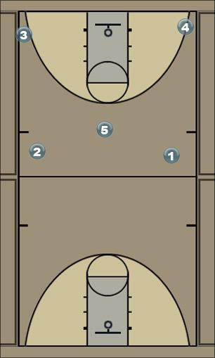 Basketball Play Spread - II Man to Man Offense