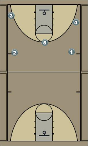 Basketball Play Spread - III Man to Man Offense
