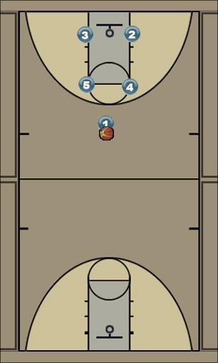 Basketball Play Box - Double High Screen Man to Man Offense