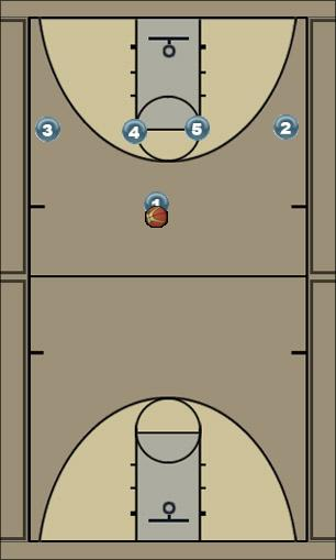 Basketball Play 4 High - Zipper Man to Man Offense