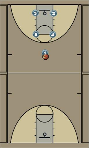 Basketball Play Box - 2nd Screener Man to Man Offense
