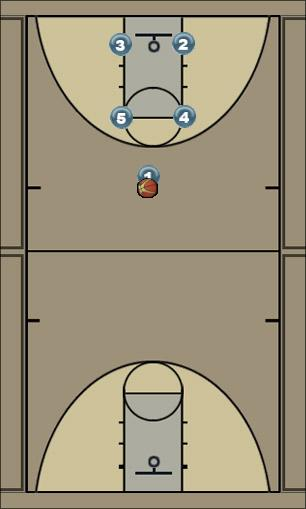 Basketball Play Box - 10 Man to Man Offense