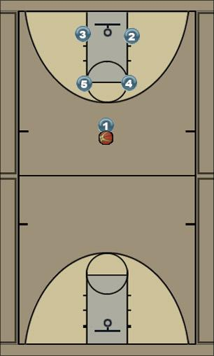 Basketball Play Box - 15 Man to Man Offense